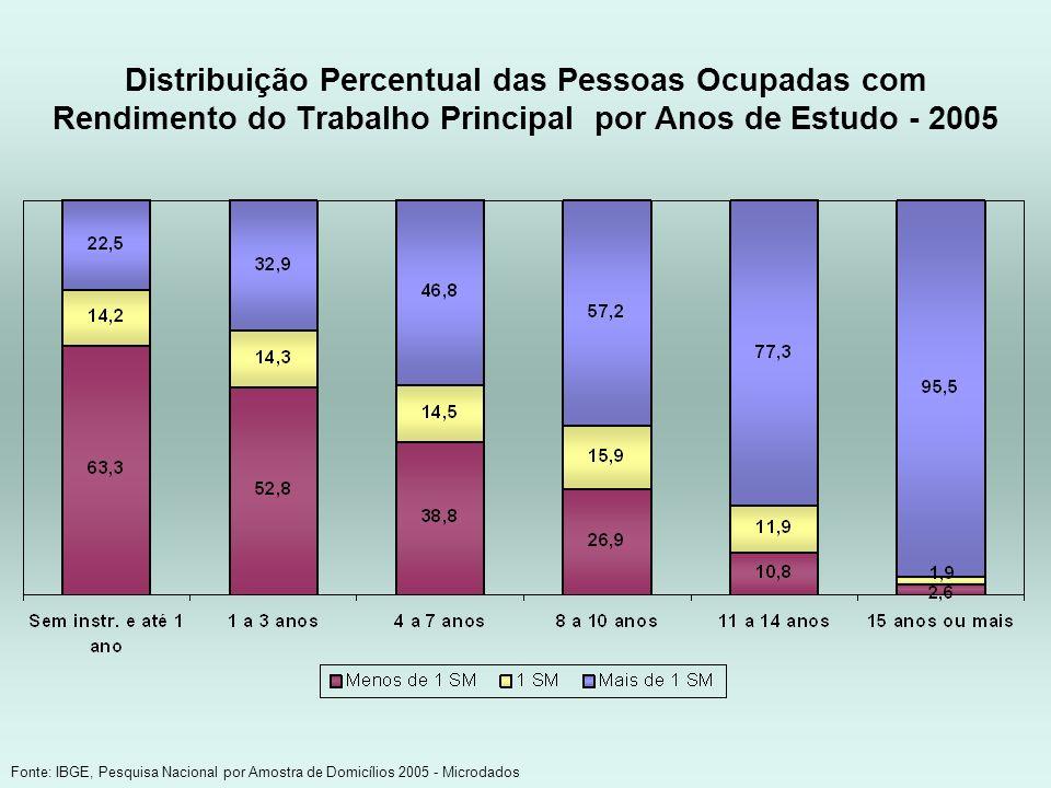 Distribuição Percentual das Pessoas Ocupadas com Rendimento do Trabalho Principal por Anos de Estudo - 2005 Fonte: IBGE, Pesquisa Nacional por Amostra