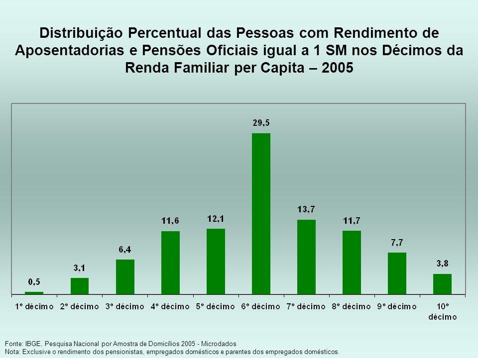 Fonte: IBGE, Pesquisa Nacional por Amostra de Domicílios 2005 - Microdados Nota: Exclusive o rendimento dos pensionistas, empregados domésticos e pare