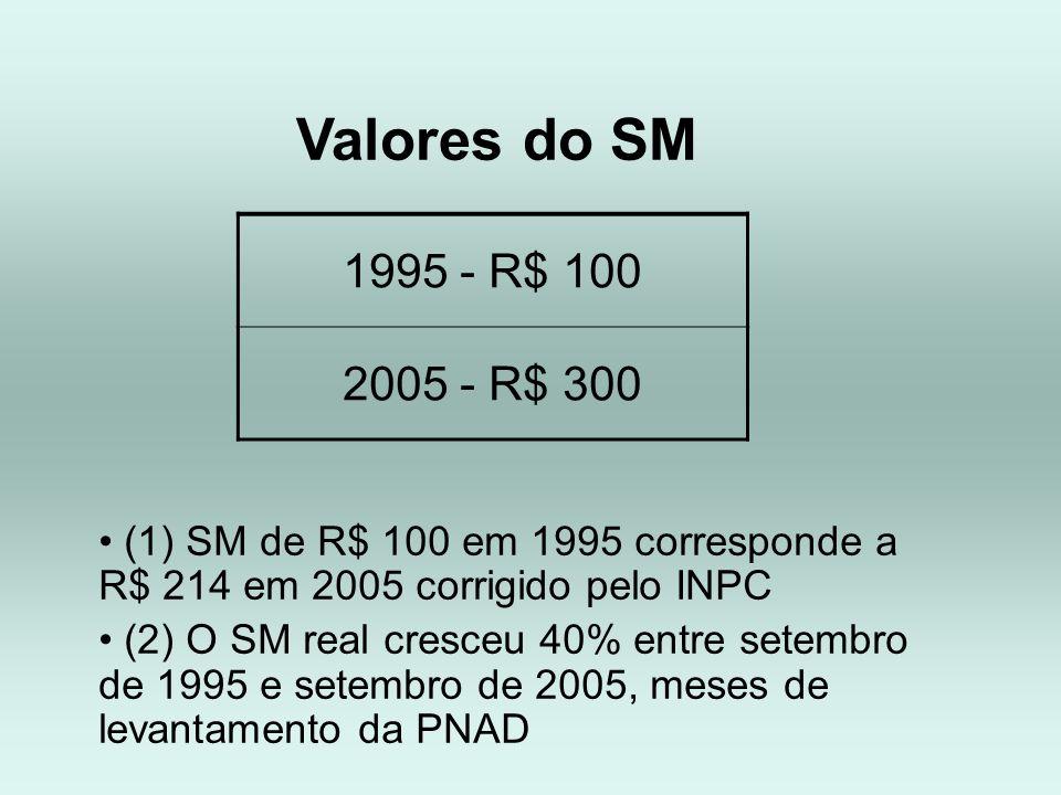 1995 - R$ 100 2005 - R$ 300 (1) SM de R$ 100 em 1995 corresponde a R$ 214 em 2005 corrigido pelo INPC (2) O SM real cresceu 40% entre setembro de 1995