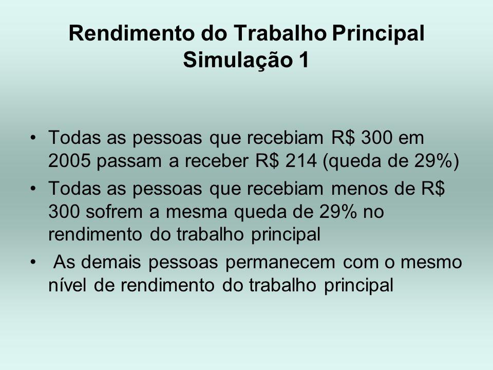 Rendimento do Trabalho Principal Simulação 1 Todas as pessoas que recebiam R$ 300 em 2005 passam a receber R$ 214 (queda de 29%) Todas as pessoas que