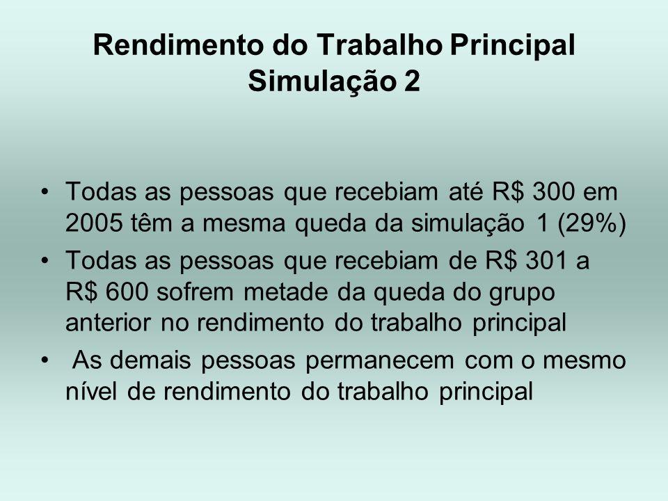 Rendimento do Trabalho Principal Simulação 2 Todas as pessoas que recebiam até R$ 300 em 2005 têm a mesma queda da simulação 1 (29%) Todas as pessoas