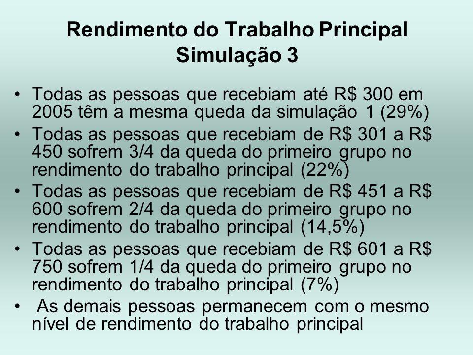Rendimento do Trabalho Principal Simulação 3 Todas as pessoas que recebiam até R$ 300 em 2005 têm a mesma queda da simulação 1 (29%) Todas as pessoas