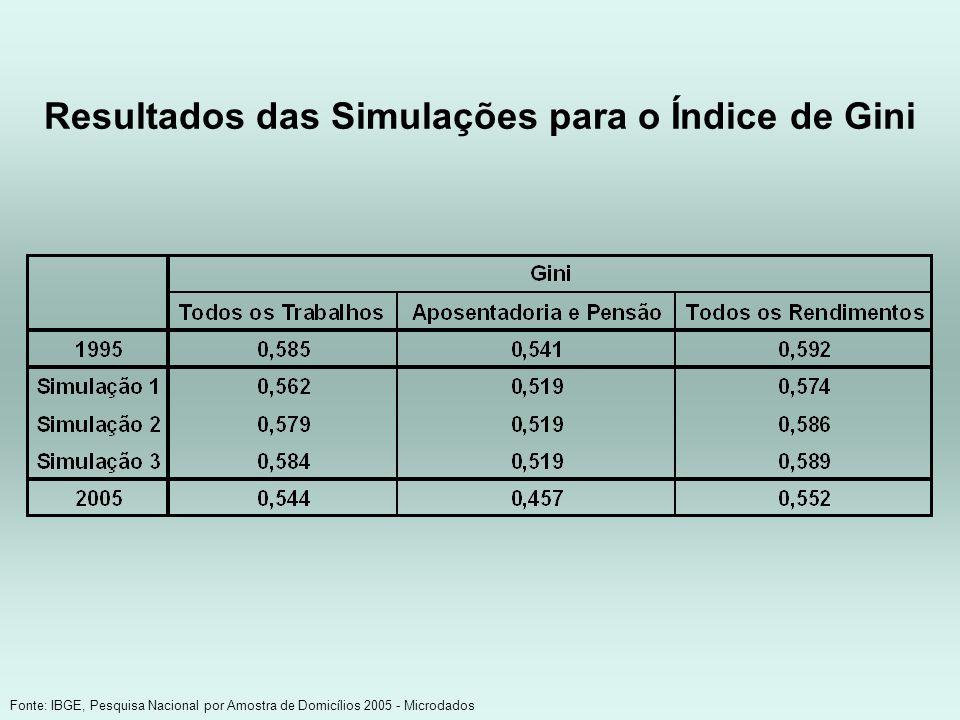 Resultados das Simulações para o Índice de Gini Fonte: IBGE, Pesquisa Nacional por Amostra de Domicílios 2005 - Microdados