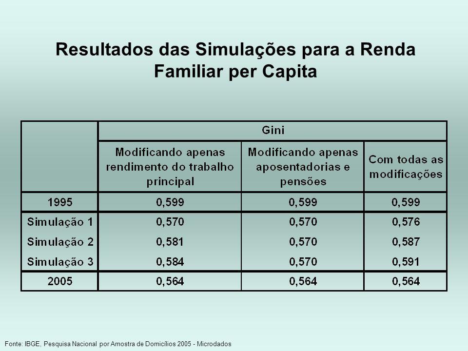 Resultados das Simulações para a Renda Familiar per Capita Fonte: IBGE, Pesquisa Nacional por Amostra de Domicílios 2005 - Microdados