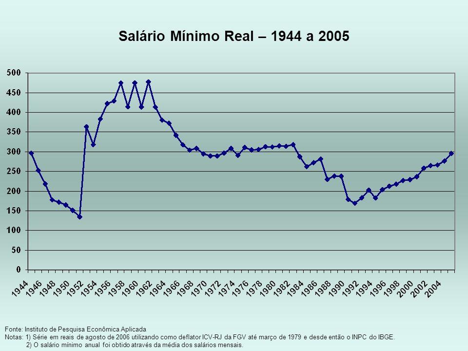 Fonte: Instituto de Pesquisa Econômica Aplicada Notas: 1) Série em reais de agosto de 2006 utilizando como deflator ICV-RJ da FGV até março de 1979 e
