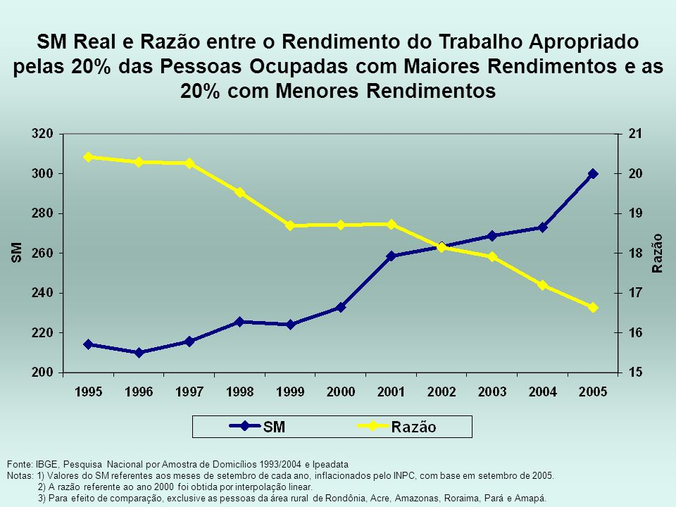 Fonte: IBGE, Pesquisa Nacional por Amostra de Domicílios 1993/2004 e Ipeadata Notas: 1) Valores do SM referentes aos meses de setembro de cada ano, in