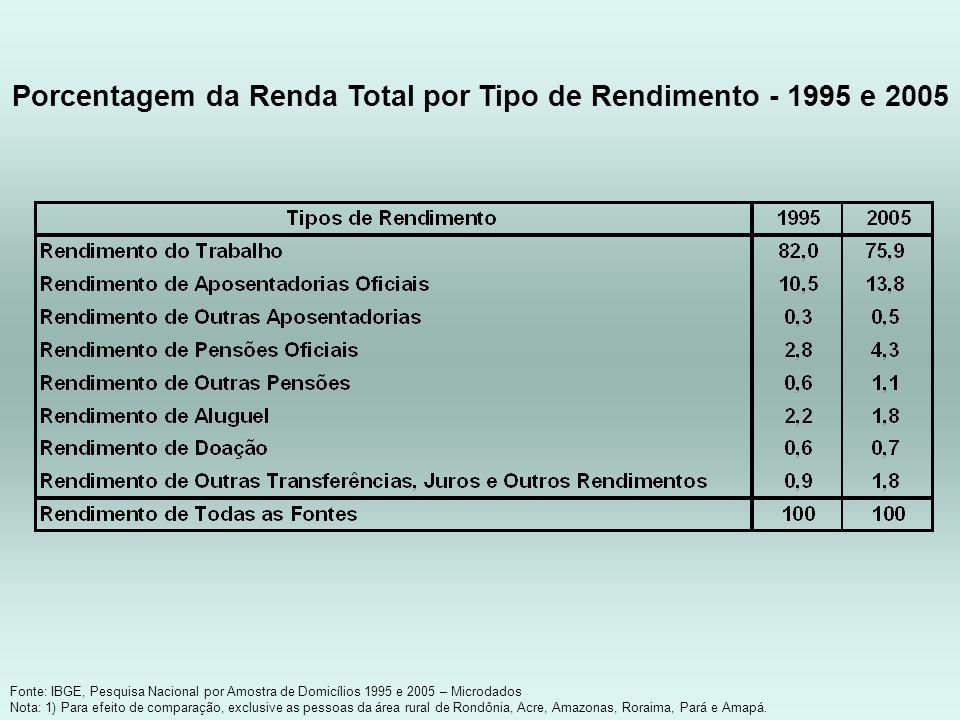 Fonte: IBGE, Pesquisa Nacional por Amostra de Domicílios 1995 e 2005 – Microdados Nota: 1) Para efeito de comparação, exclusive as pessoas da área rur