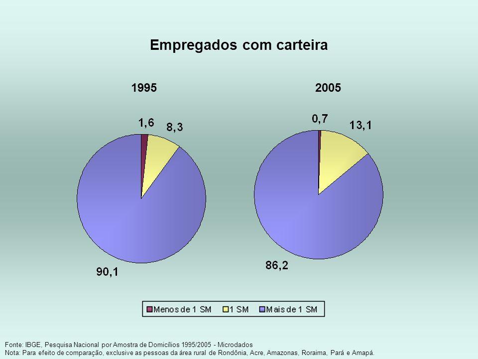 Empregados com carteira Fonte: IBGE, Pesquisa Nacional por Amostra de Domicílios 1995/2005 - Microdados Nota: Para efeito de comparação, exclusive as