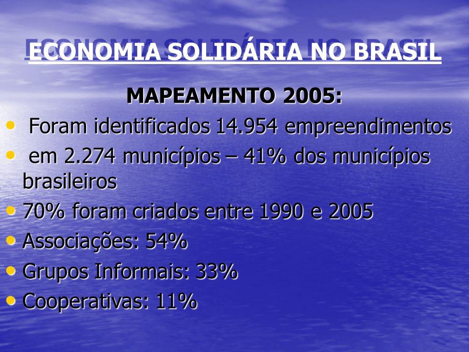 ECONOMIA SOLIDÁRIA NO BRASIL MAPEAMENTO 2005: Foram identificados 14.954 empreendimentos Foram identificados 14.954 empreendimentos em 2.274 município