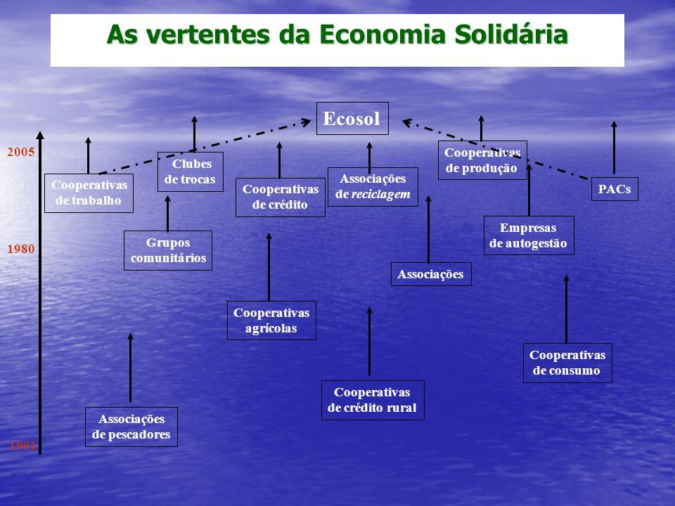 As vertentes da Economia Solidária 2005 1901 Associações de pescadores Cooperativas de crédito rural Cooperativas de consumo Cooperativas agrícolas 19