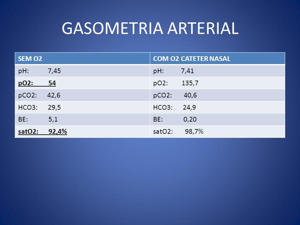 GASOMETRIA ARTERIAL SEM O2COM O2 CATETER NASAL pH: 7,45pH: 7,41 pO2: 54pO2: 135,7 pCO2: 42,6pCO2: 40,6 HCO3: 29,5HCO3: 24,9 BE: 5,1BE: 0,20 satO2: 92,