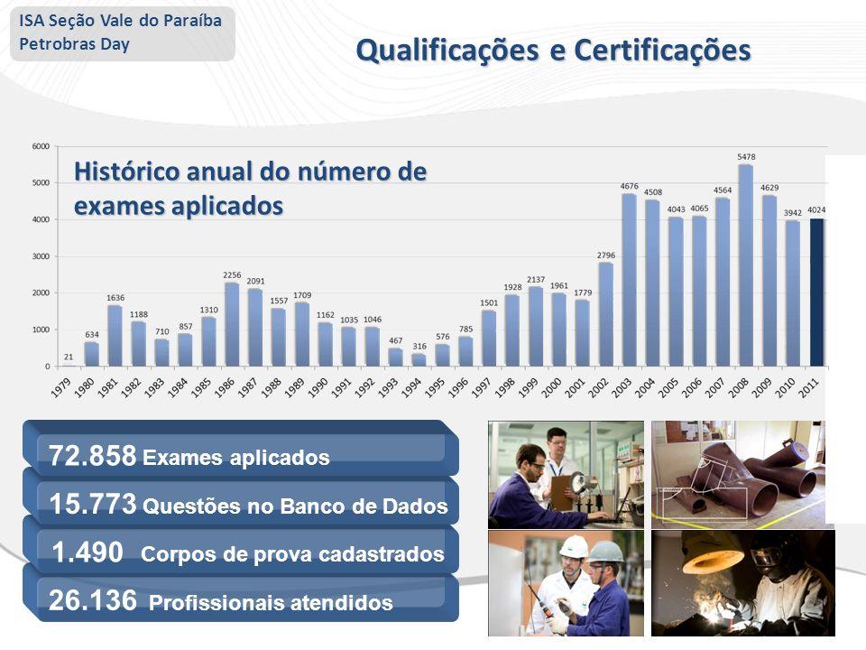 26.136 Profissionais atendidos 1.490 Corpos de prova cadastrados 15.773 Questões no Banco de Dados 72.858 Exames aplicados Histórico anual do número d