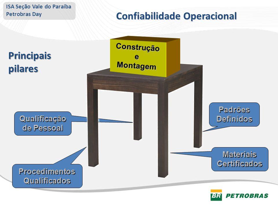Qualificação de Pessoal Procedimentos Qualificados Materiais Certificados Padrões Definidos ConstruçãoeMontagem Confiabilidade Operacional Principais