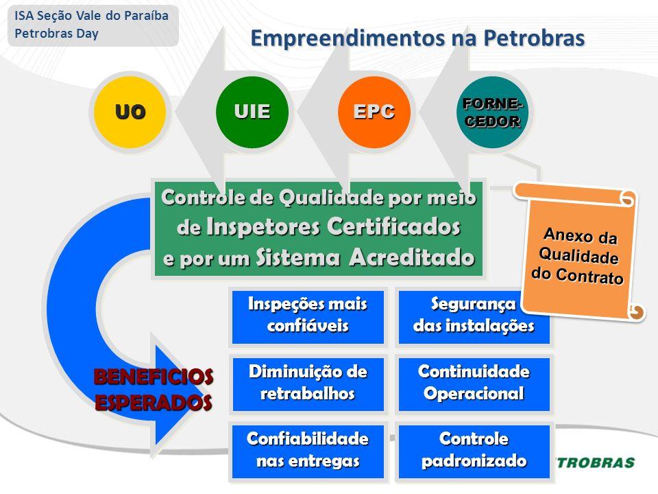 BENEFICIOS ESPERADOS Controle de Qualidade por meio de Inspetores Certificados e por um Sistema Acreditado Controle de Qualidade por meio de Inspetore