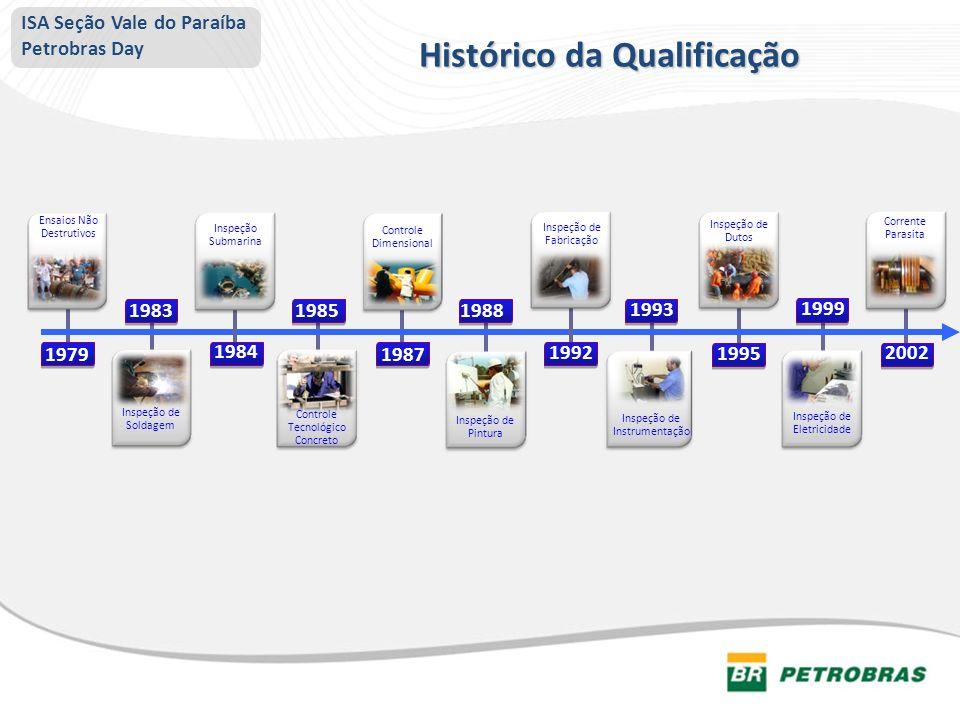 Histórico da Qualificação ISA Seção Vale do Paraíba Petrobras Day 1992 Ensaios Não Destrutivos Inspeção de Soldagem Inspeção Submarina Controle Tecnol