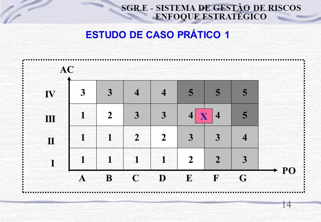 13 ESTUDO DE CASO PRÁTICO 1 ANÁLISE DE RISCO DA OPERAÇÃO DA PRENSA Avaliação do Nível de Risco PO = E AC = III NR = 4 (Não aceitável) SGR.E - SISTEMA