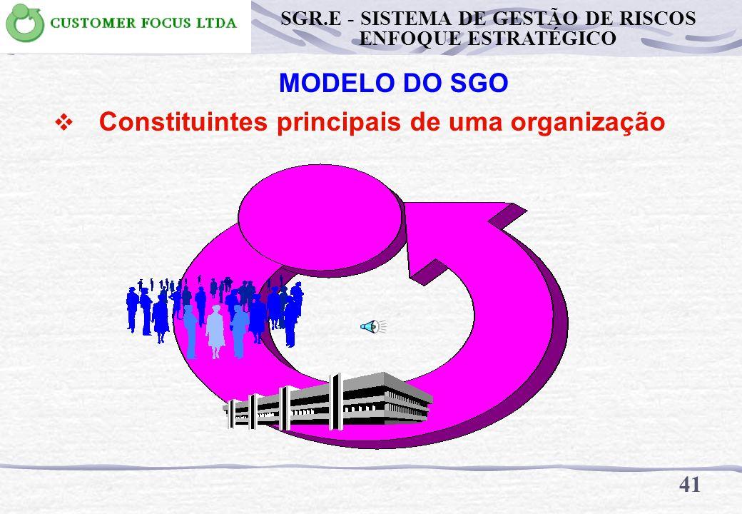 MODELO DO SGO Constituintes principais de uma organização 40 SGR.E - SISTEMA DE GESTÃO DE RISCOS ENFOQUE ESTRATÉGICO