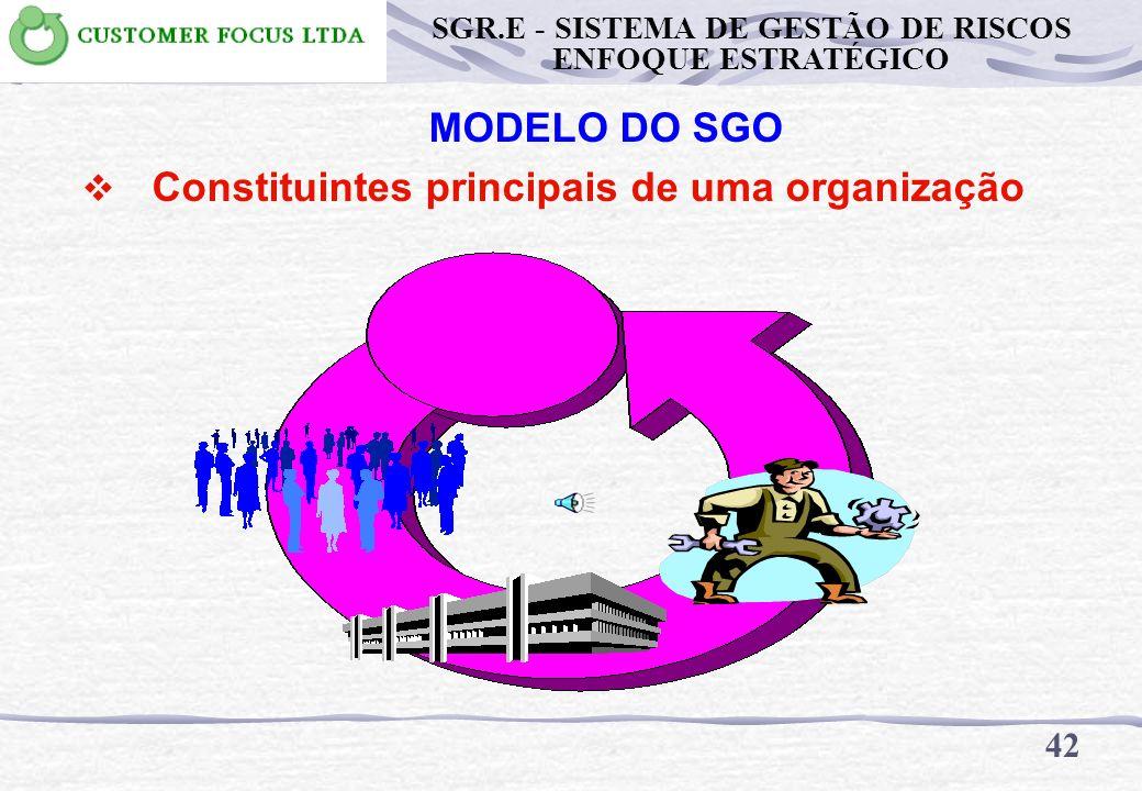 MODELO DO SGO Constituintes principais de uma organização 41 SGR.E - SISTEMA DE GESTÃO DE RISCOS ENFOQUE ESTRATÉGICO