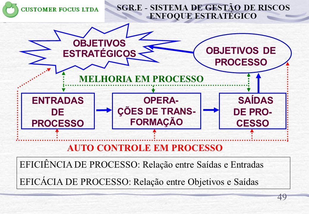 48 METODOLOGIA PARA IMPLANTAÇÃO DO SGR.E TECNOLOGIA DE GESTÃO Por processos Processo é um conjunto de atividades inter- relacionadas que transformam i