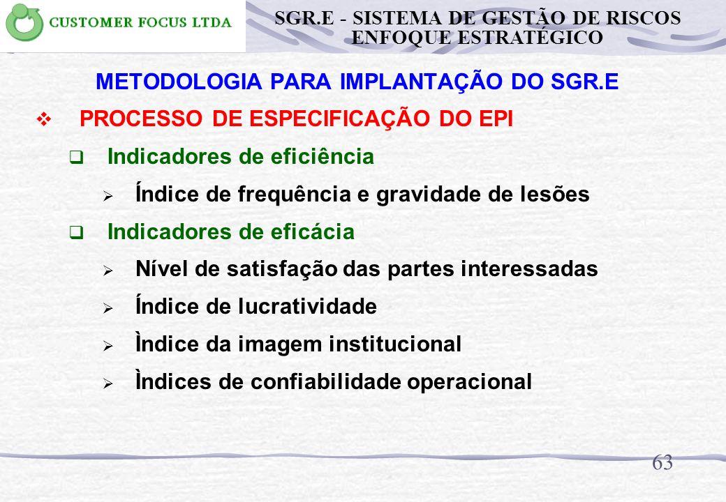 62 METODOLOGIA PARA IMPLANTAÇÃO DO SGR.E PROCESSO DE ESPECIFICAÇÃO DO EPI Objetivos Estratégicos Satisfação das partes interessadas Lucratividade Imag