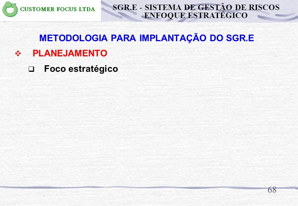 METODOLOGIA PARA IMPLANTAÇÃO DO SGR.E PLANEJAMENTO 67 IV II PO CDEFGAB 3344555 1233445 1122334 1111223 III I AC X Y Z W SGR.E - SISTEMA DE GESTÃO DE R