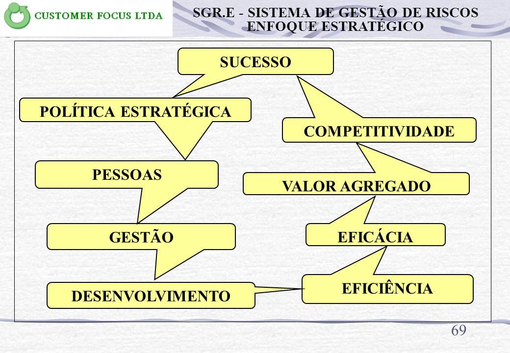 68 METODOLOGIA PARA IMPLANTAÇÃO DO SGR.E PLANEJAMENTO Foco estratégico SGR.E - SISTEMA DE GESTÃO DE RISCOS ENFOQUE ESTRATÉGICO
