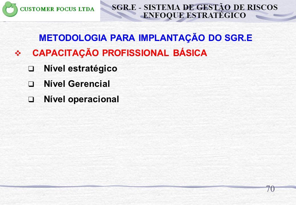 SUCESSO EFICIÊNCIA EFICÁCIA VALOR AGREGADO COMPETITIVIDADE GESTÃO PESSOAS DESENVOLVIMENTO POLÍTICA ESTRATÉGICA 69 SGR.E - SISTEMA DE GESTÃO DE RISCOS