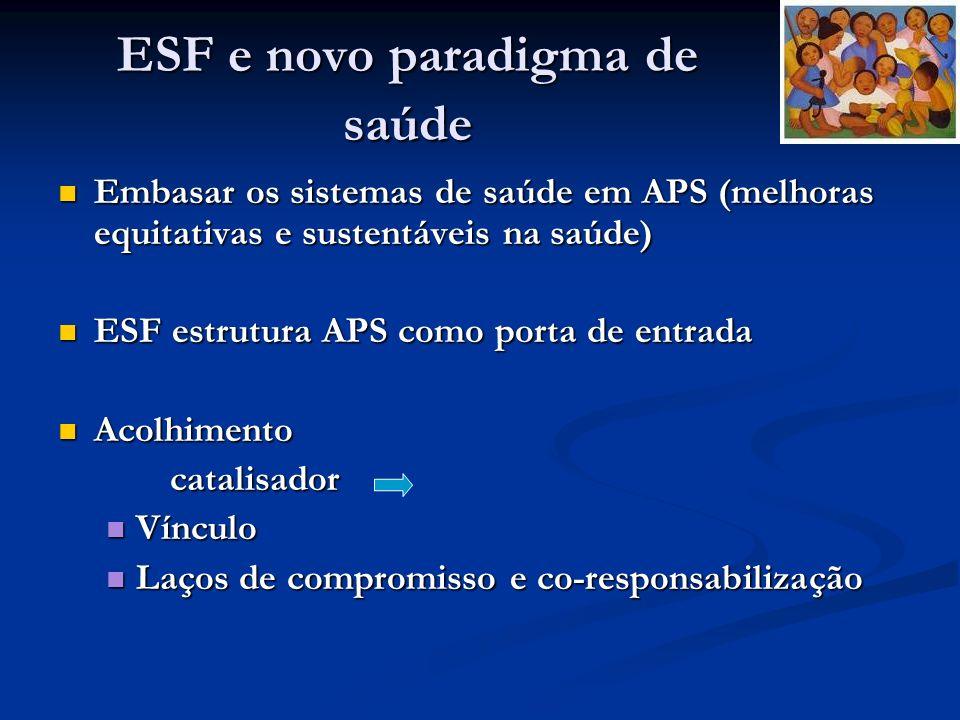 ESF e novo paradigma de saúde Embasar os sistemas de saúde em APS (melhoras equitativas e sustentáveis na saúde) Embasar os sistemas de saúde em APS (