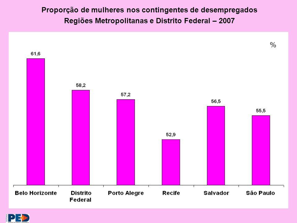Proporção de mulheres nos contingentes de desempregados Regiões Metropolitanas e Distrito Federal – 2007 %