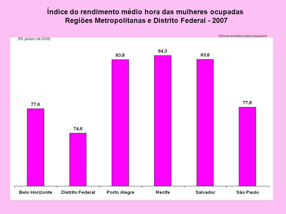 Índice do rendimento médio hora das mulheres ocupadas Regiões Metropolitanas e Distrito Federal - 2007 100=rendimento médio masculino (R$ janeiro de 2