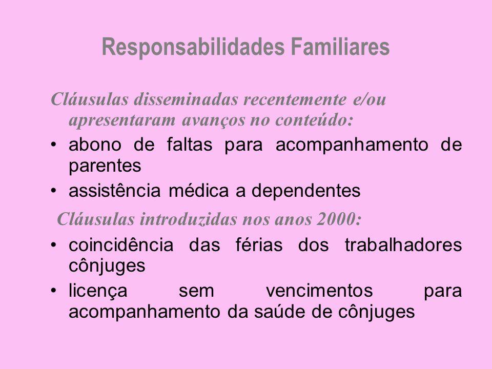 Responsabilidades Familiares Cláusulas disseminadas recentemente e/ou apresentaram avanços no conteúdo: abono de faltas para acompanhamento de parente