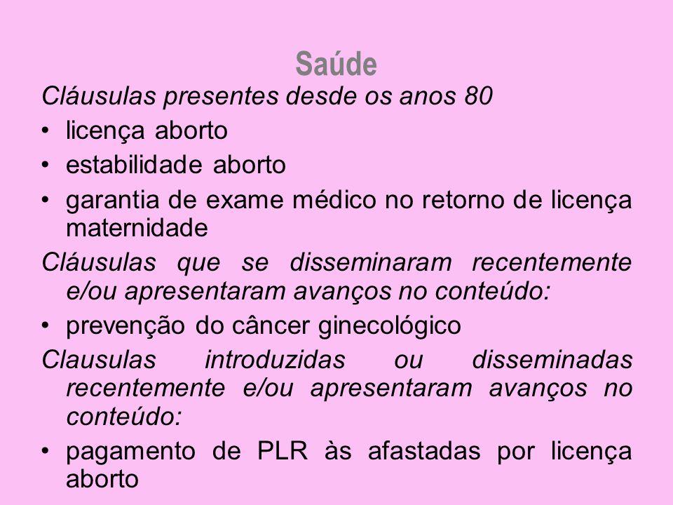 Saúde Cláusulas presentes desde os anos 80 licença aborto estabilidade aborto garantia de exame médico no retorno de licença maternidade Cláusulas que