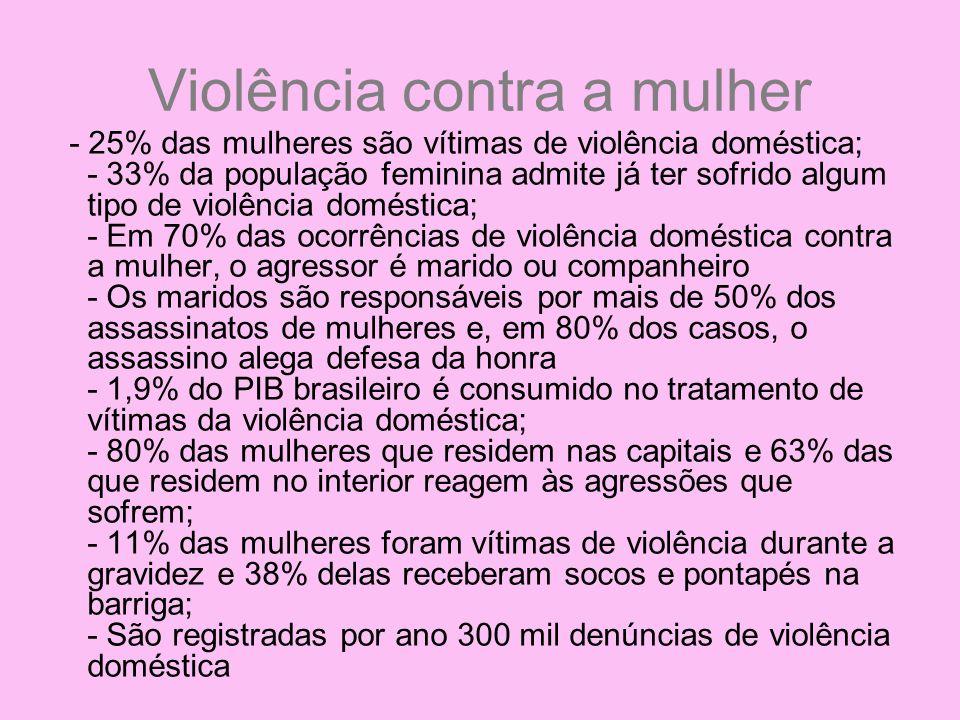 Violência contra a mulher - 25% das mulheres são vítimas de violência doméstica; - 33% da população feminina admite já ter sofrido algum tipo de violê