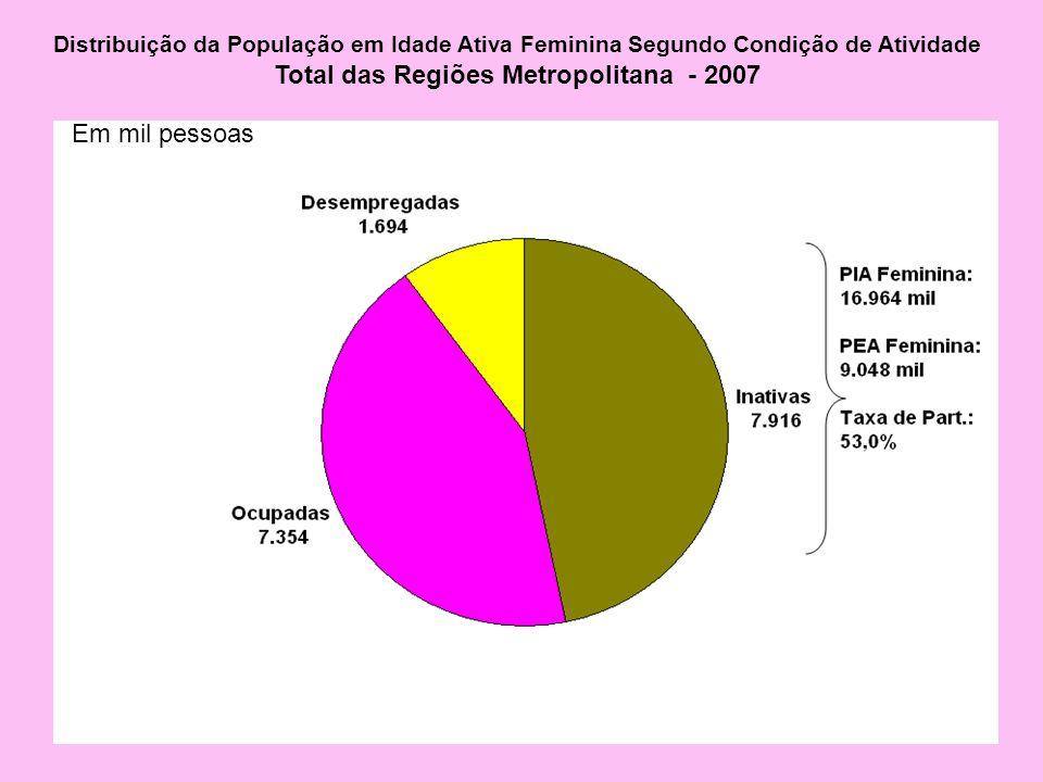 Distribuição da População em Idade Ativa Feminina Segundo Condição de Atividade Total das Regiões Metropolitana - 2007 Em mil pessoas