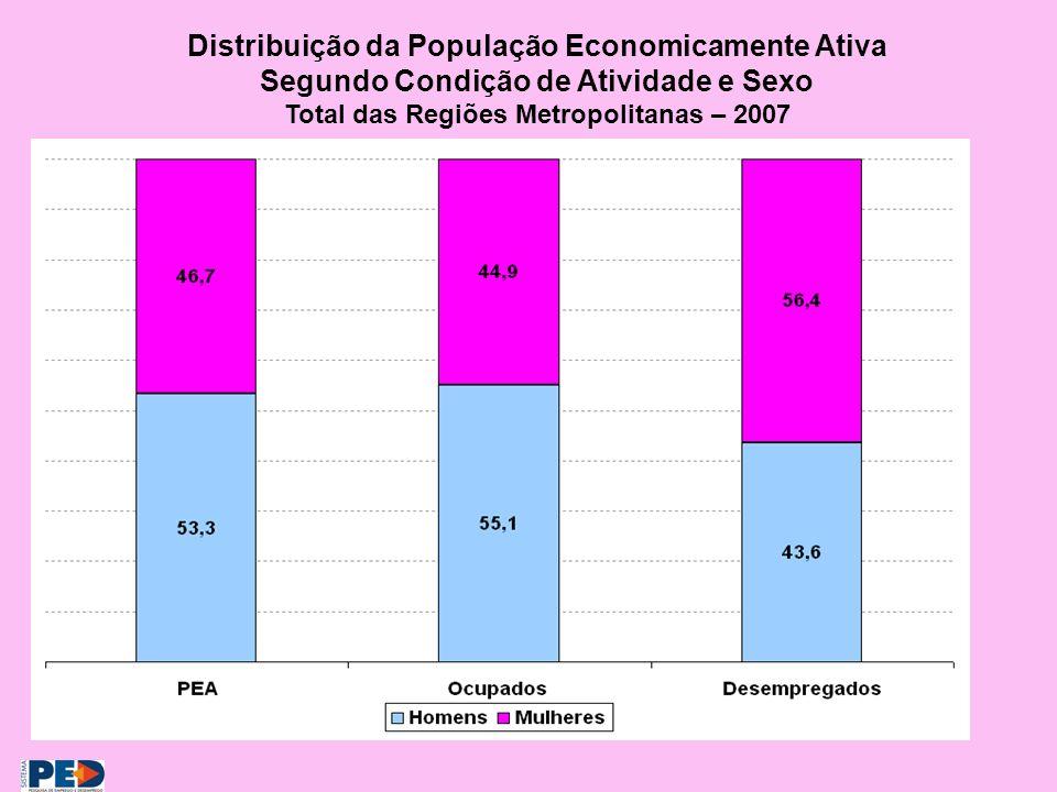 Distribuição da População Economicamente Ativa Segundo Condição de Atividade e Sexo Total das Regiões Metropolitanas – 2007
