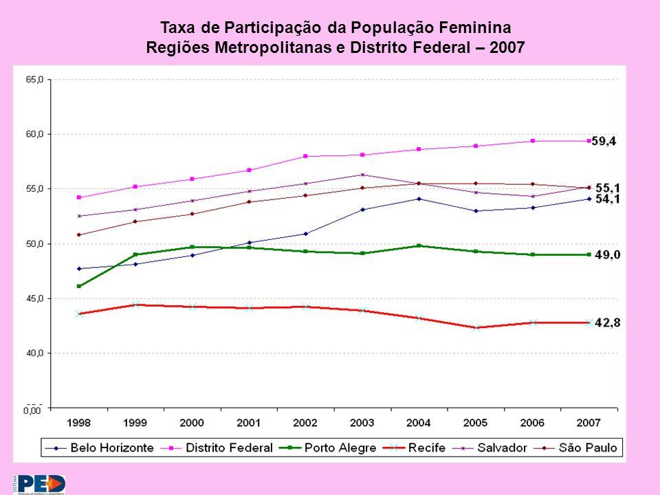Taxa de Participação da População Feminina Regiões Metropolitanas e Distrito Federal – 2007