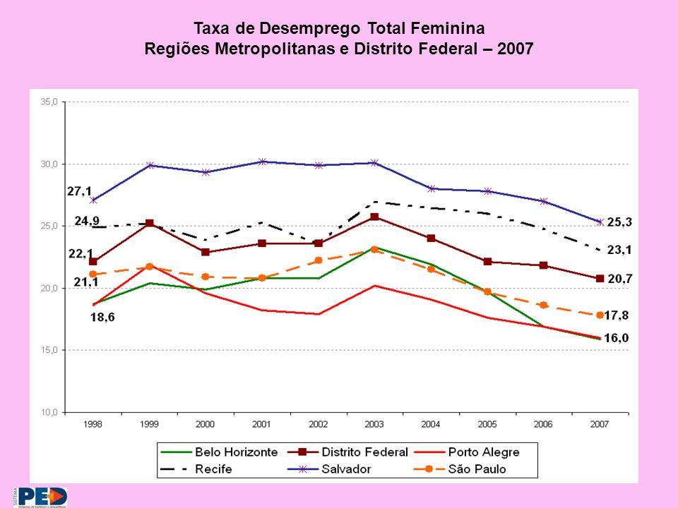Taxa de Desemprego Total Feminina Regiões Metropolitanas e Distrito Federal – 2007