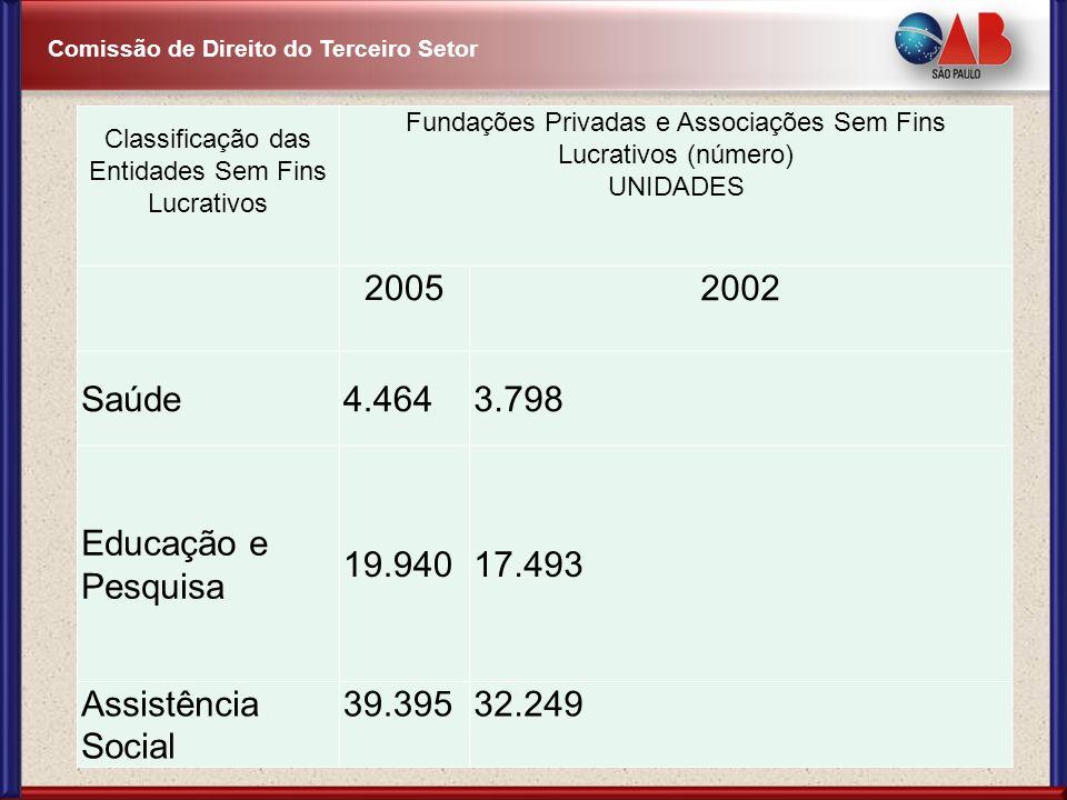 Comissão de Direito do Terceiro Setor Classificação das Entidades Sem Fins Lucrativos Fundações Privadas e Associações Sem Fins Lucrativos (número) UN