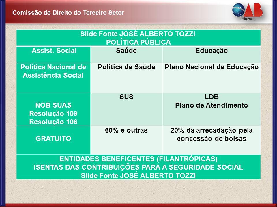 Comissão de Direito do Terceiro Setor Slide Fonte JOSÉ ALBERTO TOZZI POLÍTICA PÚBLICA Assist. SocialSaúdeEducação Política Nacional de Assistência Soc