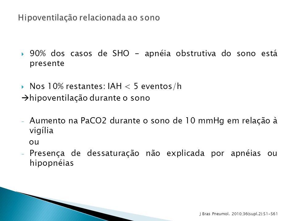 90% dos casos de SHO - apnéia obstrutiva do sono está presente Nos 10% restantes: IAH < 5 eventos/h hipoventilação durante o sono - Aumento na PaCO2 d
