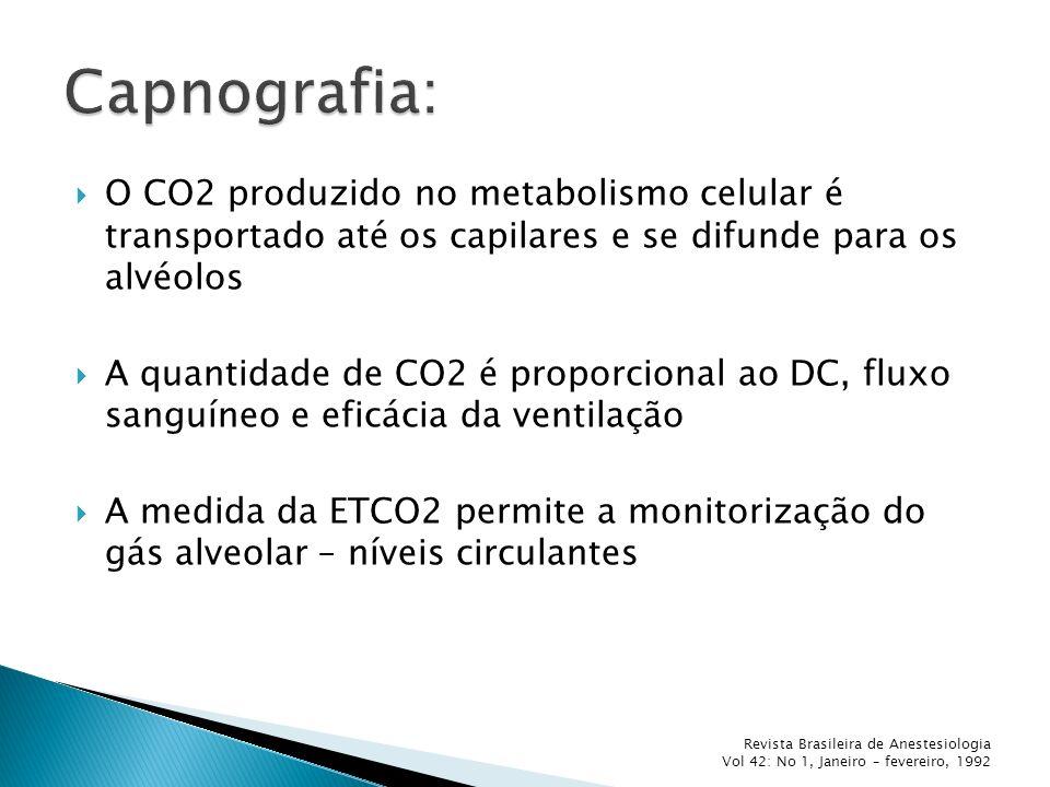 Capnometria – medida da ETCO2 na mistura gasosa expirada; Capnografia – representação gráfica da curva da ETCO2 em relação ao tempo; Captação - método de absorção de luz infravermelha; A presença de outros gases é, na maioria dos aparelhos, corrigido automaticamente.