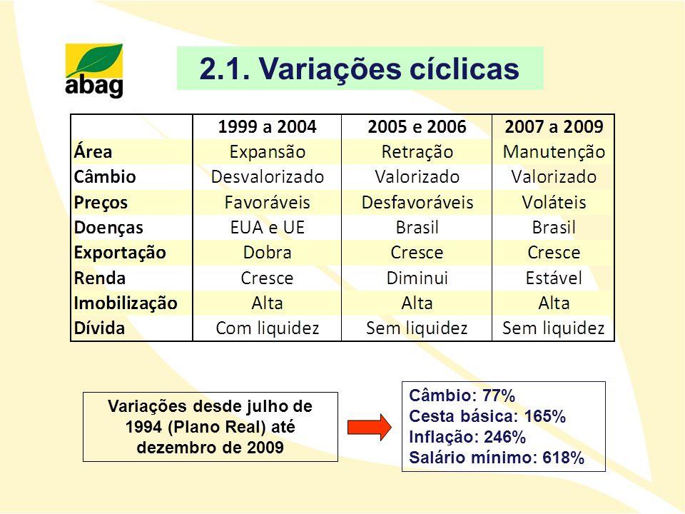 2.1. Variações cíclicas Variações desde julho de 1994 (Plano Real) até dezembro de 2009 Câmbio: 77% Cesta básica: 165% Inflação: 246% Salário mínimo: