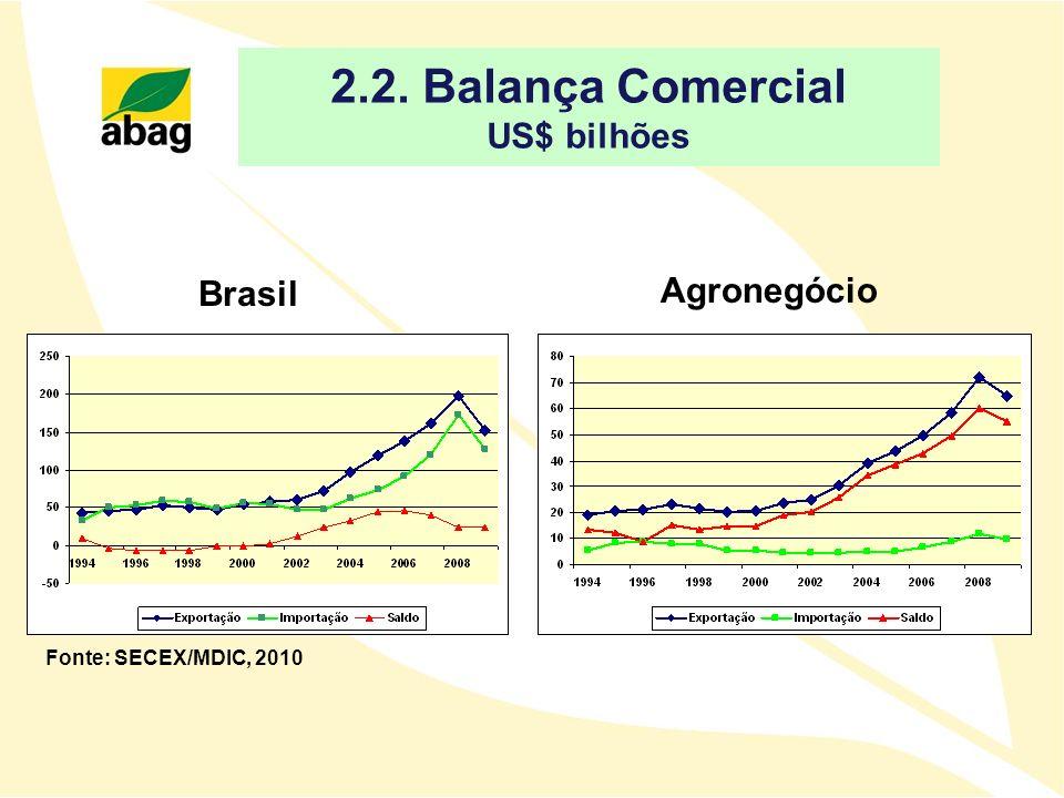2.2. Balança Comercial US$ bilhões Fonte: SECEX/MDIC, 2010 Brasil Agronegócio