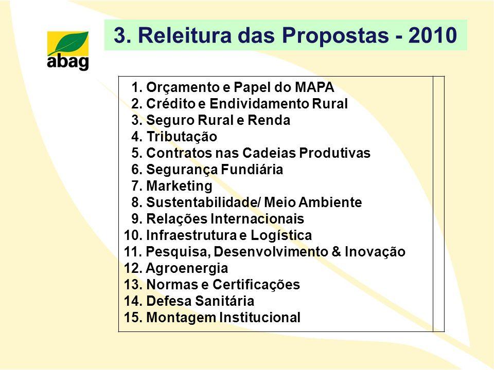 1. Orçamento e Papel do MAPA 2. Crédito e Endividamento Rural 3. Seguro Rural e Renda 4. Tributação 5. Contratos nas Cadeias Produtivas 6. Segurança F