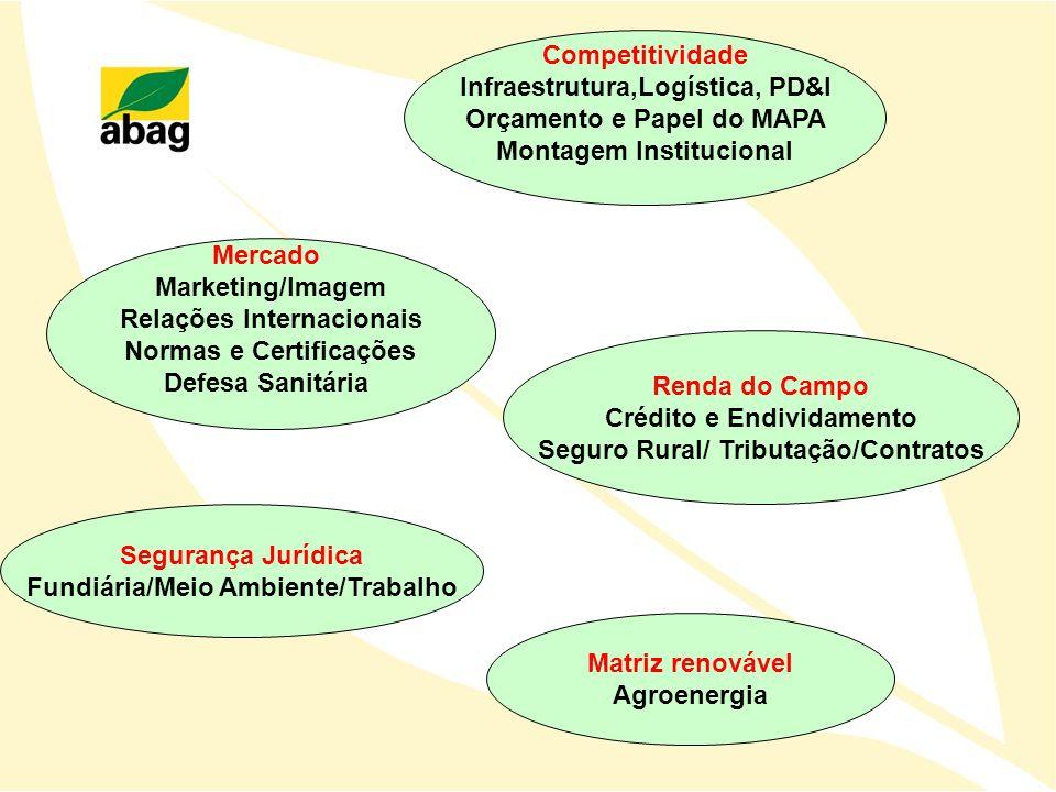 Segurança Jurídica Fundiária/Meio Ambiente/Trabalho Renda do Campo Crédito e Endividamento Seguro Rural/ Tributação/Contratos Mercado Marketing/Imagem