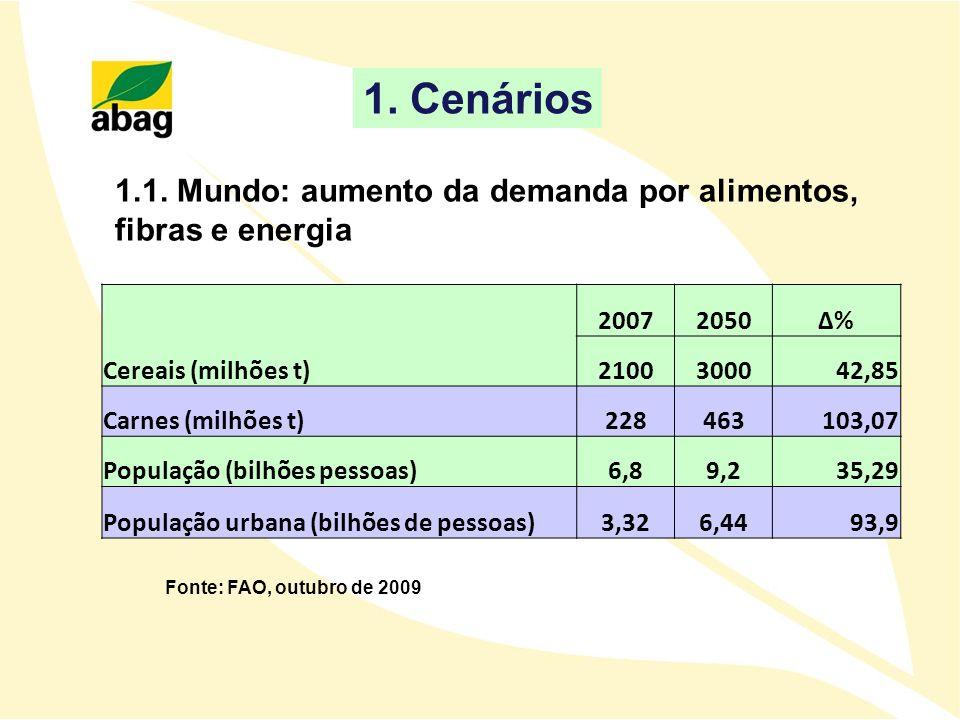 Fonte: FAO, outubro de 2009 1.1. Mundo: aumento da demanda por alimentos, fibras e energia 1. Cenários 20072050Δ% Cereais (milhões t)2100300042,85 Car