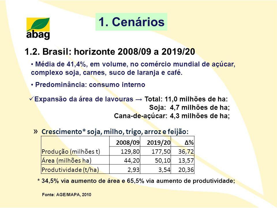 1.2. Brasil: horizonte 2008/09 a 2019/20 * 34,5% via aumento de área e 65,5% via aumento de produtividade; Expansão da área de lavouras Total: 11,0 mi