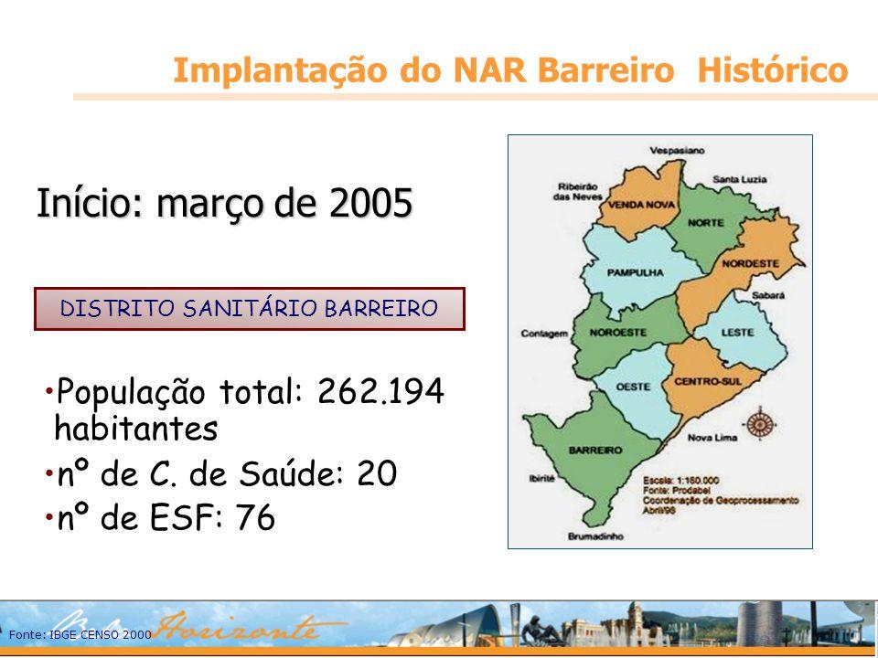 Implantação do NAR Barreiro Histórico Início: março de 2005 População total: 262.194 habitantes nº de C. de Saúde: 20 nº de ESF: 76 DISTRITO SANITÁRIO