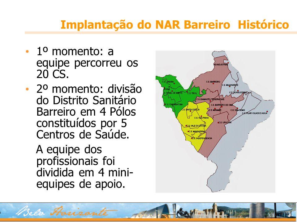 1º momento: a equipe percorreu os 20 CS. 2º momento: divisão do Distrito Sanitário Barreiro em 4 Pólos constituídos por 5 Centros de Saúde. A equipe d