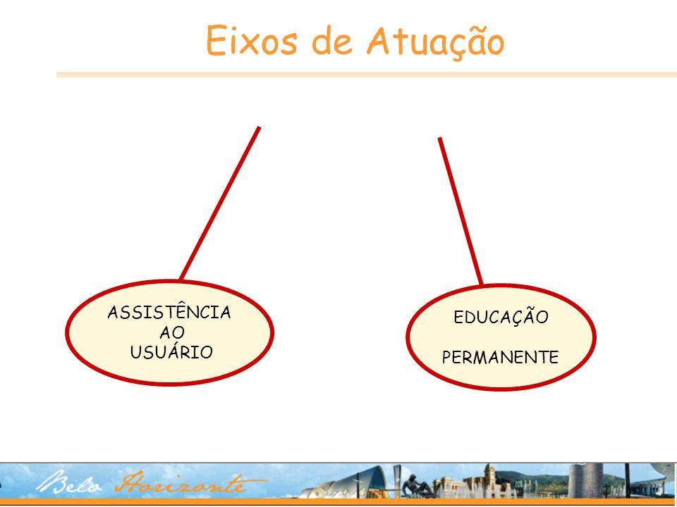 Eixos de Atuação ASSISTÊNCIA AO USUÁRIO EDUCAÇÃO PERMANENTE